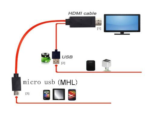 Micro usb to hdmi cable adapter hdtv for samsung galaxy 65 feet for micro usb to hdmi cheapraybanclubmaster Image collections